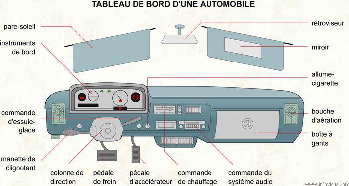 Les pieces des transports et mecaniques automobiles for Interieur d une voiture