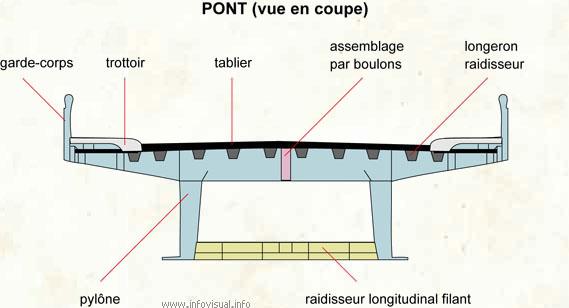 Les pieces des transports et mecaniques automobiles for Passerelle definition